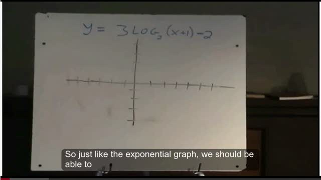 LG14 Transformations of Logarithmic Functions